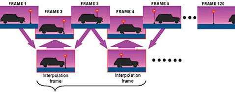L'interpolazione delle immagini viene usata per incrementare gli hertz dichiatati