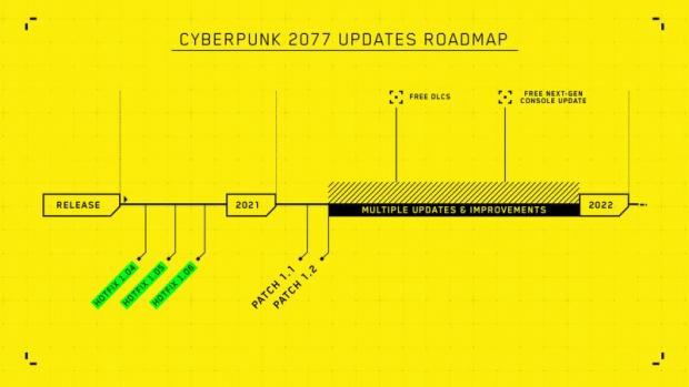 Roadmap 2021 Cyberpunk 2077